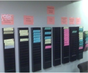 Example of visual management board